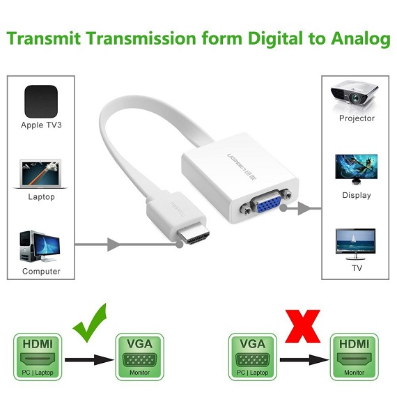 Cáp chuyển HDMI to VGA + Audio 3.5mm & Micro-USB Ugreen 40247 (màu trắng)